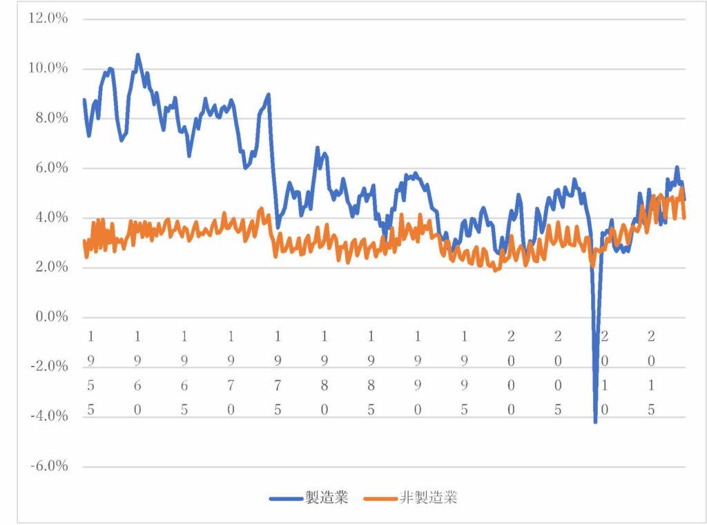 日本の製造業と非製造業の営業利益率